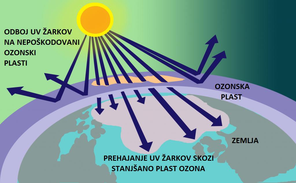 Zakaj se moramo zaščititi pred soncem?